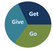 give-get-go