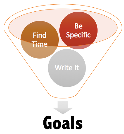 TheSchoolHouse302 Goal Setting Model