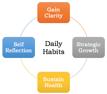 Daily Habits Model for Review