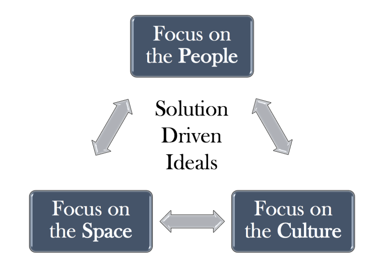 Three Solution-Driven Ideals