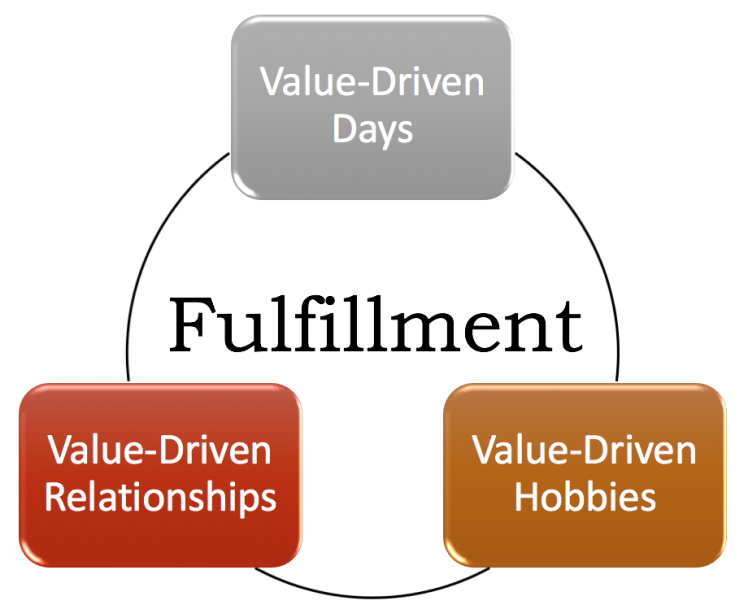 Fulfillment Model