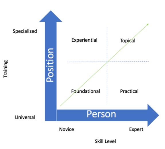 Leadership Development Continuum Model